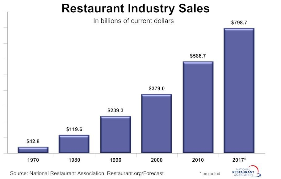 2016 restaurant industry forecast pdf