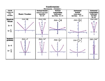parent functions and transformations worksheet pdf