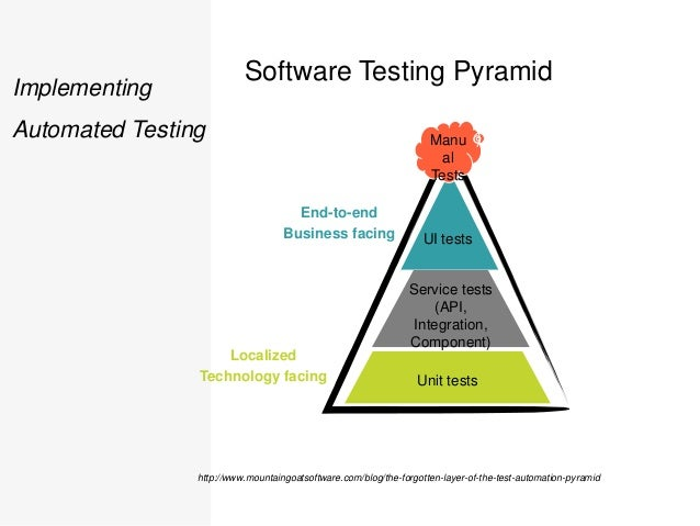 implementing automated software testing pdf