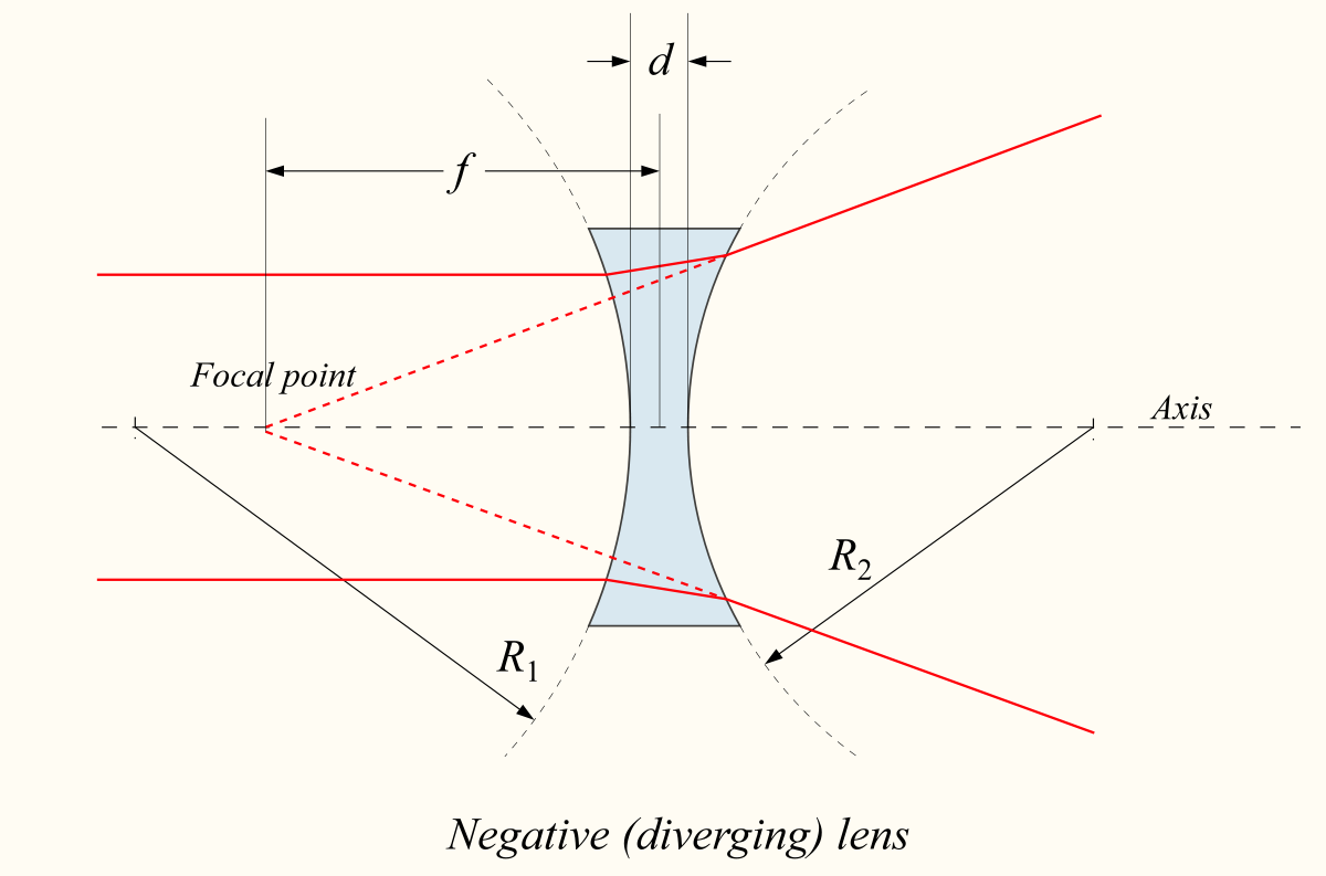 uses of concave and convex lens pdf