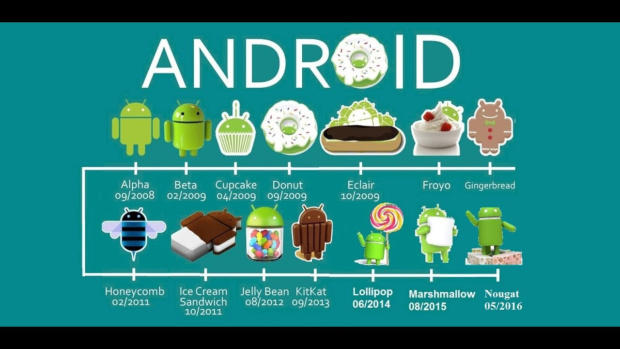 android versions list with names and features pdf