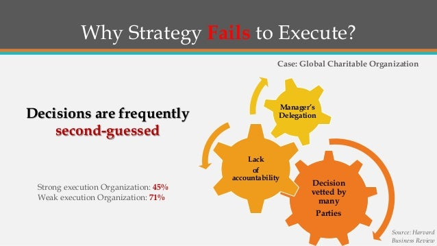 the secrets to successful strategy execution pdf
