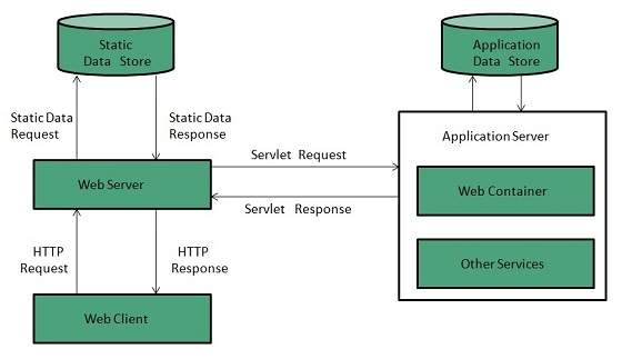 difference between webserver and application server pdf