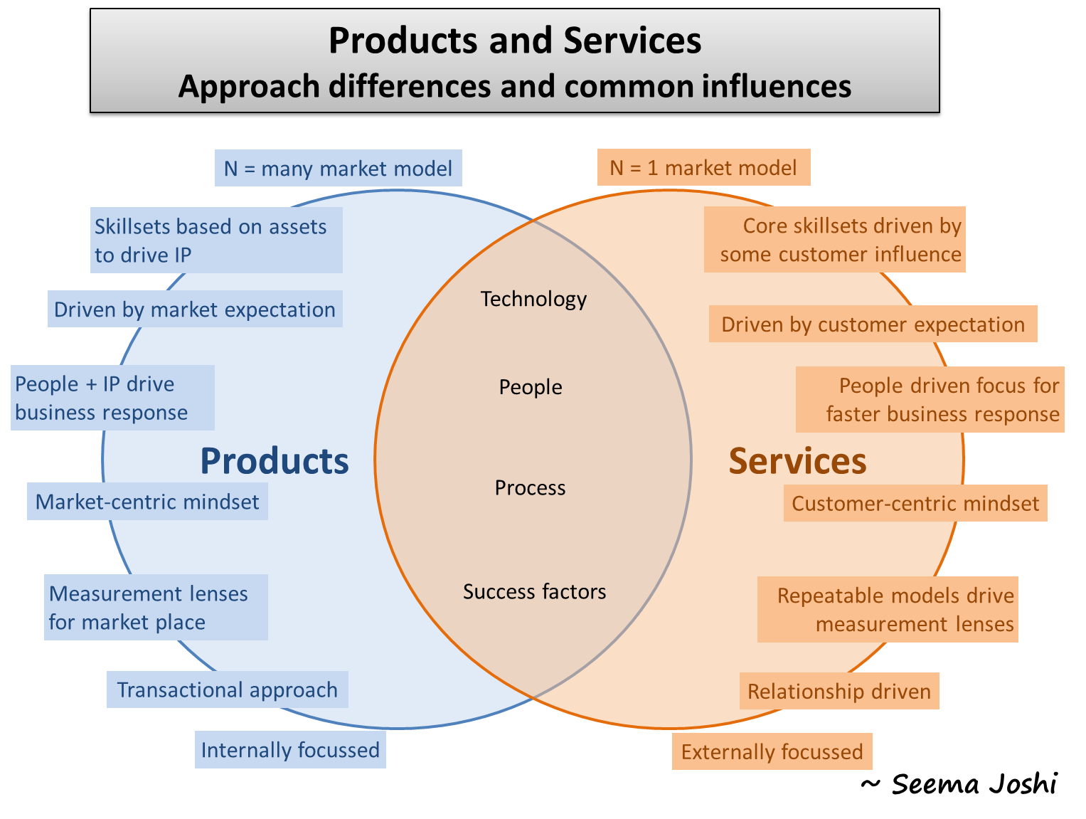 difference between product and service marketing pdf
