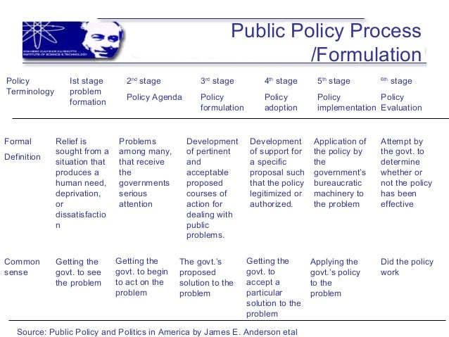 public policy formulation implementation and evaluation pdf