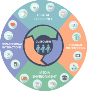 customer experience management strategy pdf