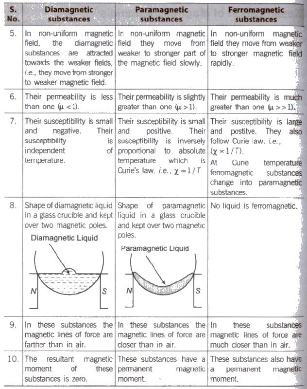 difference between paramagnetic diamagnetic and ferromagnetic pdf