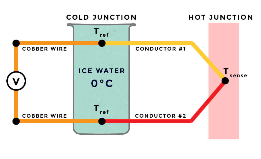 temperature transmitter working principle pdf