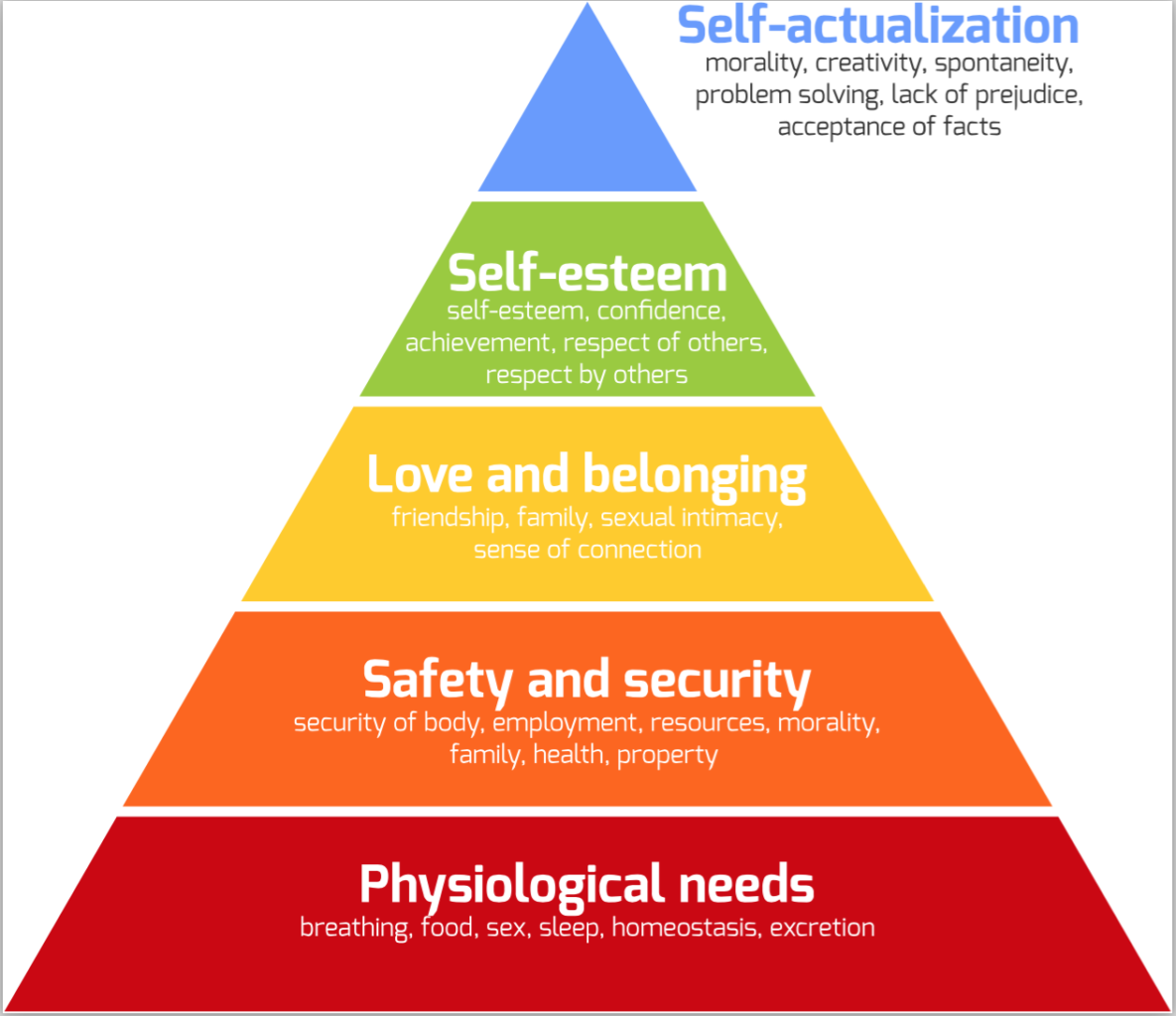 theorie de la motivation de abraham maslow pdf