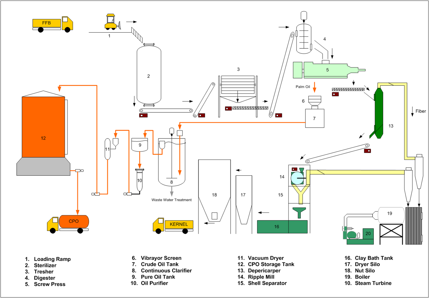 production of biodiesel from vegetable oil pdf