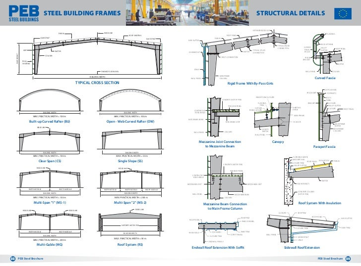 fire protection for structural steel in buildings pdf