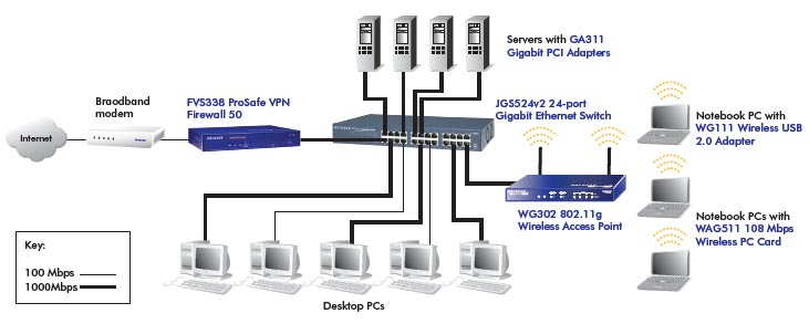how to setup a lan network using switch pdf