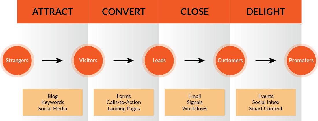inbound marketing attract engage and delight customers online pdf