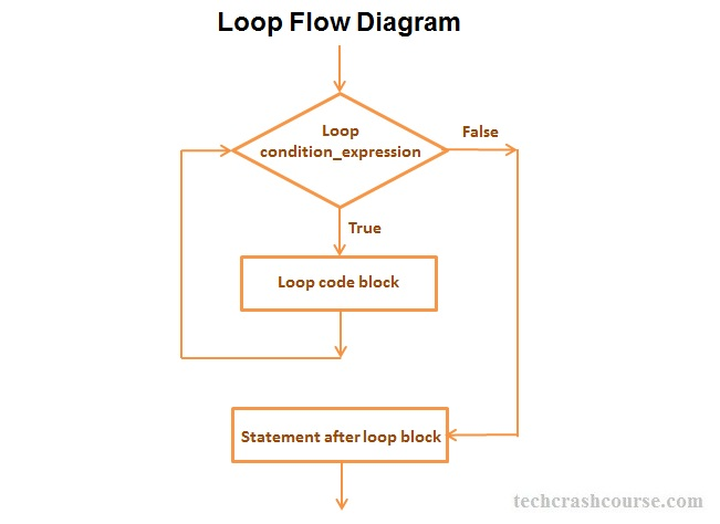 looping statements in c pdf
