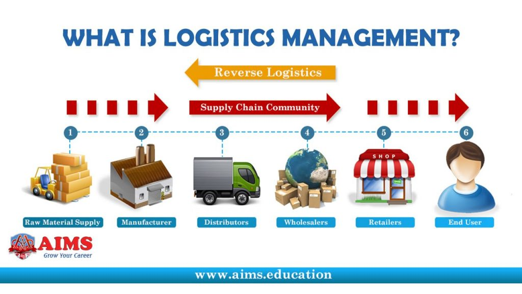 types of distribution channels in supply chain management pdf